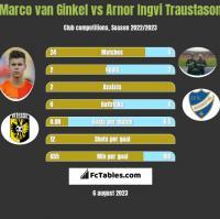 Marco van Ginkel vs Arnor Ingvi Traustason h2h player stats