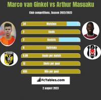 Marco van Ginkel vs Arthur Masuaku h2h player stats