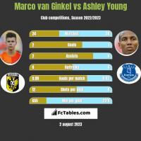 Marco van Ginkel vs Ashley Young h2h player stats