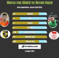 Marco van Ginkel vs Beram Kayal h2h player stats