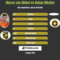 Marco van Ginkel vs Boban Nikolov h2h player stats