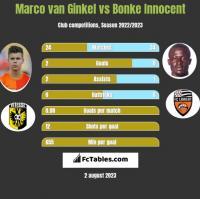 Marco van Ginkel vs Bonke Innocent h2h player stats