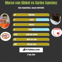 Marco van Ginkel vs Carlos Sanchez h2h player stats