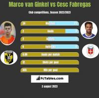 Marco van Ginkel vs Cesc Fabregas h2h player stats