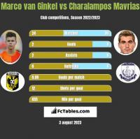 Marco van Ginkel vs Charalampos Mavrias h2h player stats