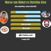 Marco van Ginkel vs Christian Atsu h2h player stats