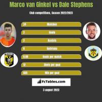 Marco van Ginkel vs Dale Stephens h2h player stats