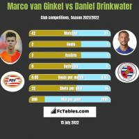 Marco van Ginkel vs Daniel Drinkwater h2h player stats