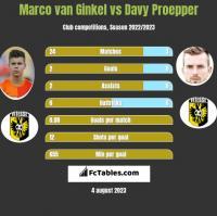 Marco van Ginkel vs Davy Proepper h2h player stats