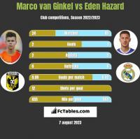 Marco van Ginkel vs Eden Hazard h2h player stats