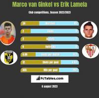 Marco van Ginkel vs Erik Lamela h2h player stats
