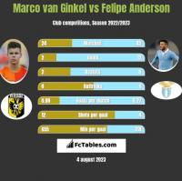 Marco van Ginkel vs Felipe Anderson h2h player stats