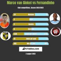 Marco van Ginkel vs Fernandinho h2h player stats