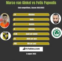 Marco van Ginkel vs Fotis Papoulis h2h player stats