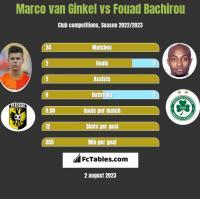 Marco van Ginkel vs Fouad Bachirou h2h player stats
