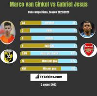 Marco van Ginkel vs Gabriel Jesus h2h player stats