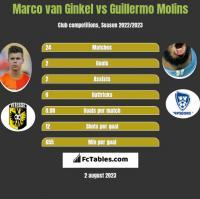 Marco van Ginkel vs Guillermo Molins h2h player stats