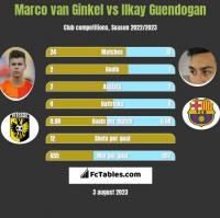 Marco van Ginkel vs Ilkay Guendogan h2h player stats