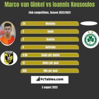 Marco van Ginkel vs Ioannis Kousoulos h2h player stats