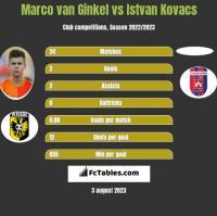 Marco van Ginkel vs Istvan Kovacs h2h player stats