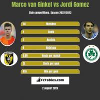 Marco van Ginkel vs Jordi Gomez h2h player stats