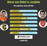 Marco van Ginkel vs Jorginho h2h player stats