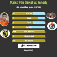 Marco van Ginkel vs Kenedy h2h player stats