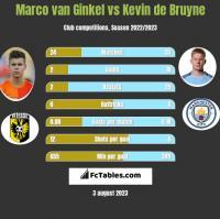 Marco van Ginkel vs Kevin de Bruyne h2h player stats