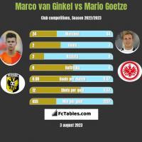 Marco van Ginkel vs Mario Goetze h2h player stats