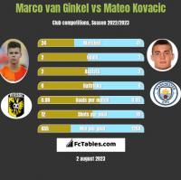 Marco van Ginkel vs Mateo Kovacic h2h player stats