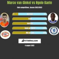 Marco van Ginkel vs Ngolo Kante h2h player stats