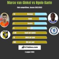 Marco van Ginkel vs Ngolo Kante h2h player stats