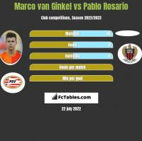 Marco van Ginkel vs Pablo Rosario h2h player stats