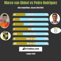 Marco van Ginkel vs Pedro Rodriguez h2h player stats