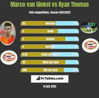 Marco van Ginkel vs Ryan Thomas h2h player stats