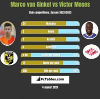 Marco van Ginkel vs Victor Moses h2h player stats