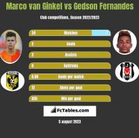 Marco van Ginkel vs Gedson Fernandes h2h player stats