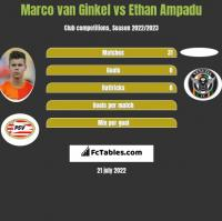 Marco van Ginkel vs Ethan Ampadu h2h player stats