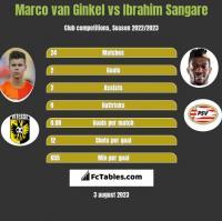 Marco van Ginkel vs Ibrahim Sangare h2h player stats