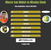 Marco van Ginkel vs Nicolas Elsek h2h player stats