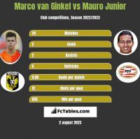 Marco van Ginkel vs Mauro Junior h2h player stats