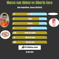 Marco van Ginkel vs Alberto Soro h2h player stats