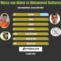 Marco van Ginkel vs Mohammed Ihattaren h2h player stats