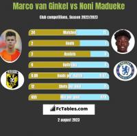 Marco van Ginkel vs Noni Madueke h2h player stats