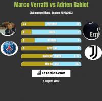 Marco Verratti vs Adrien Rabiot h2h player stats