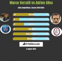 Marco Verratti vs Adrien Silva h2h player stats