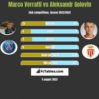 Marco Verratti vs Aleksandr Golovin h2h player stats