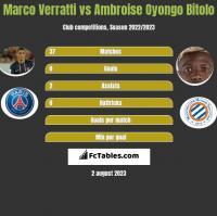 Marco Verratti vs Ambroise Oyongo Bitolo h2h player stats