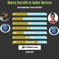 Marco Verratti vs Ander Herrera h2h player stats