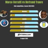 Marco Verratti vs Bertrand Traore h2h player stats
